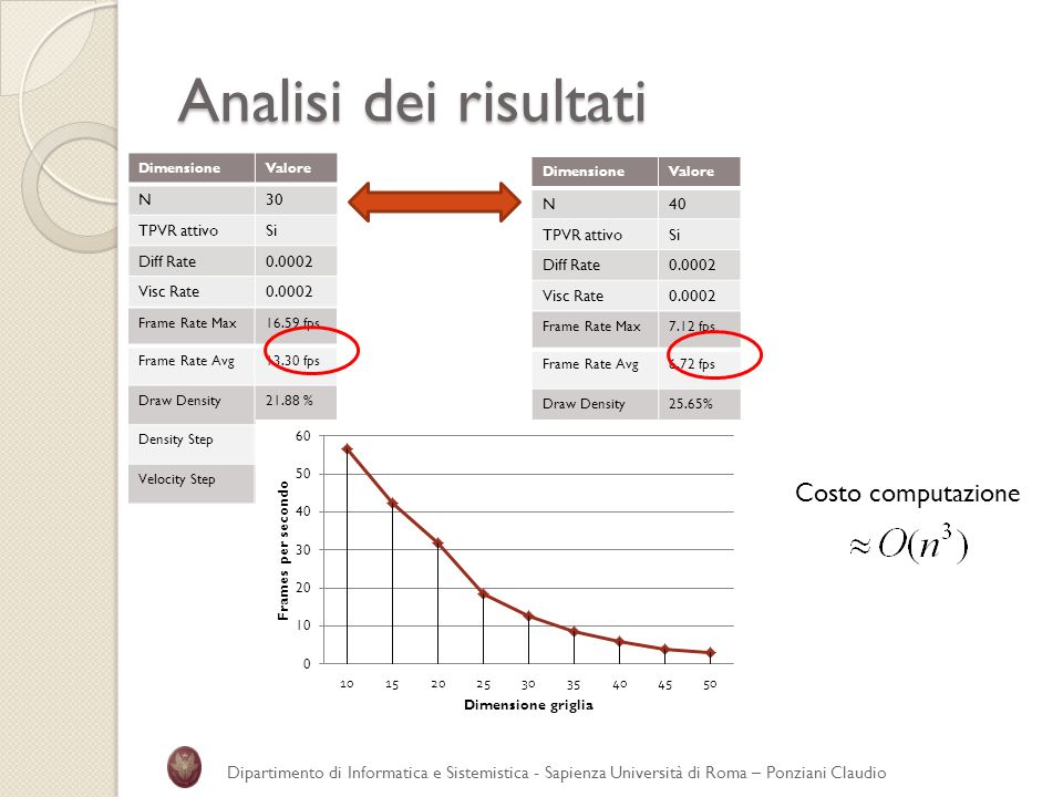 Analisi dei risultati Costo computazione