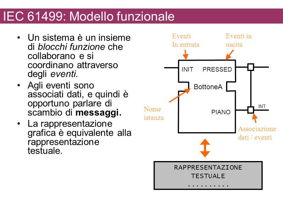 IEC 61499: Modello funzionale