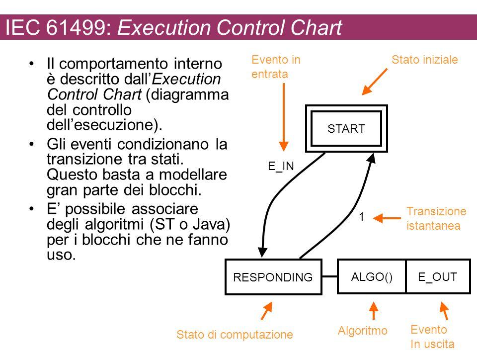 IEC 61499: Execution Control Chart