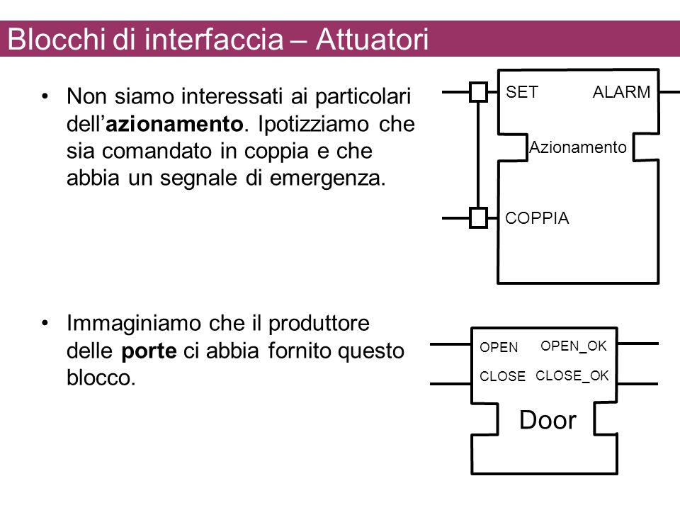 Blocchi di interfaccia – Attuatori