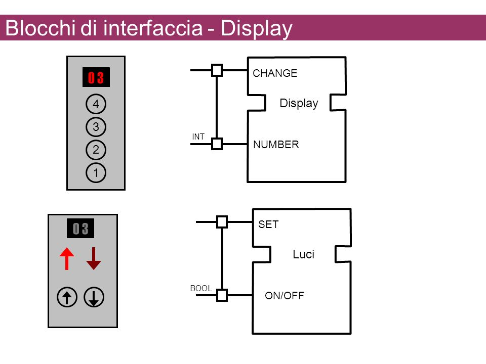 Blocchi di interfaccia - Display