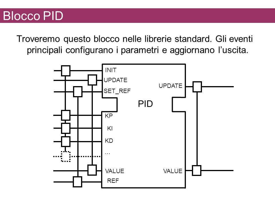 Blocco PID Troveremo questo blocco nelle librerie standard. Gli eventi principali configurano i parametri e aggiornano l'uscita.