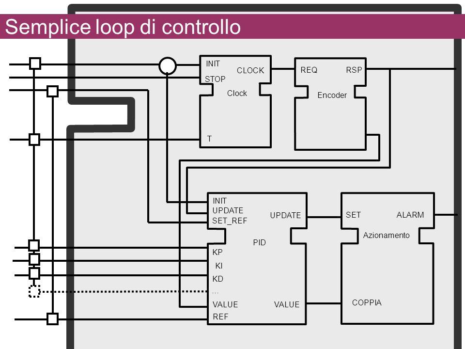 Semplice loop di controllo