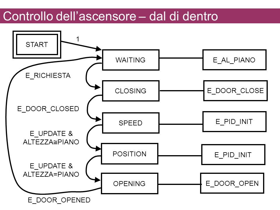 Controllo dell'ascensore – dal di dentro