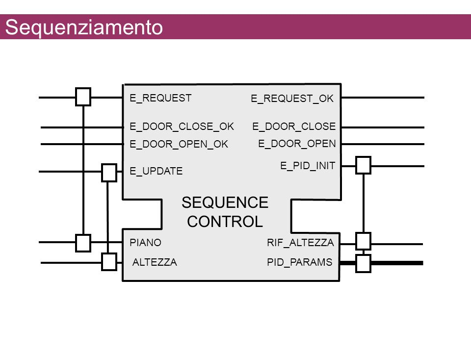 Sequenziamento SEQUENCE CONTROL E_REQUEST E_REQUEST_OK E_DOOR_CLOSE_OK