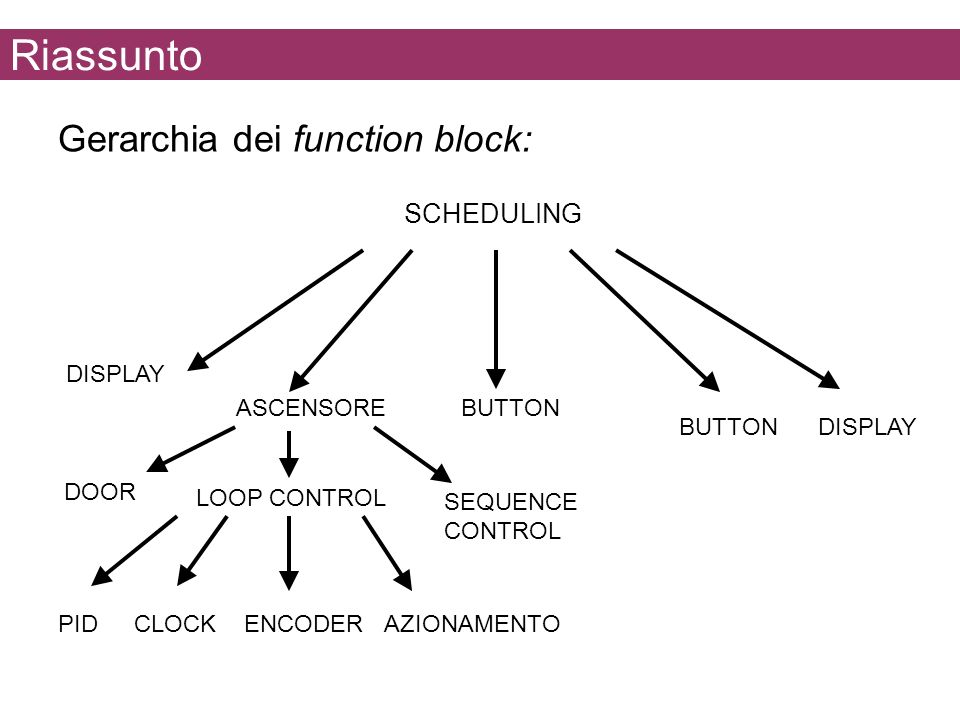 Riassunto Gerarchia dei function block: SCHEDULING DISPLAY BUTTON