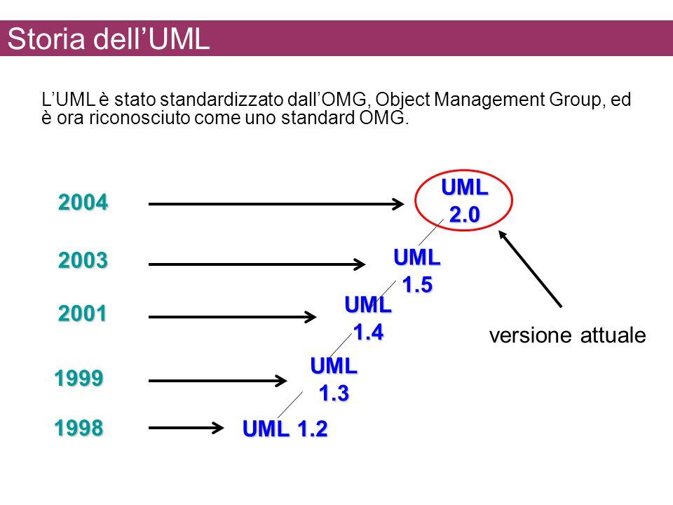 Storia dell'UML UML 2.0 2004 UML 1.5 2003 UML 1.4 2001