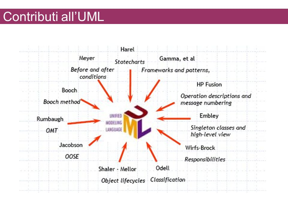 Contributi all'UML