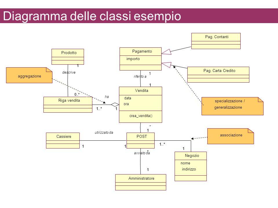Diagramma delle classi esempio