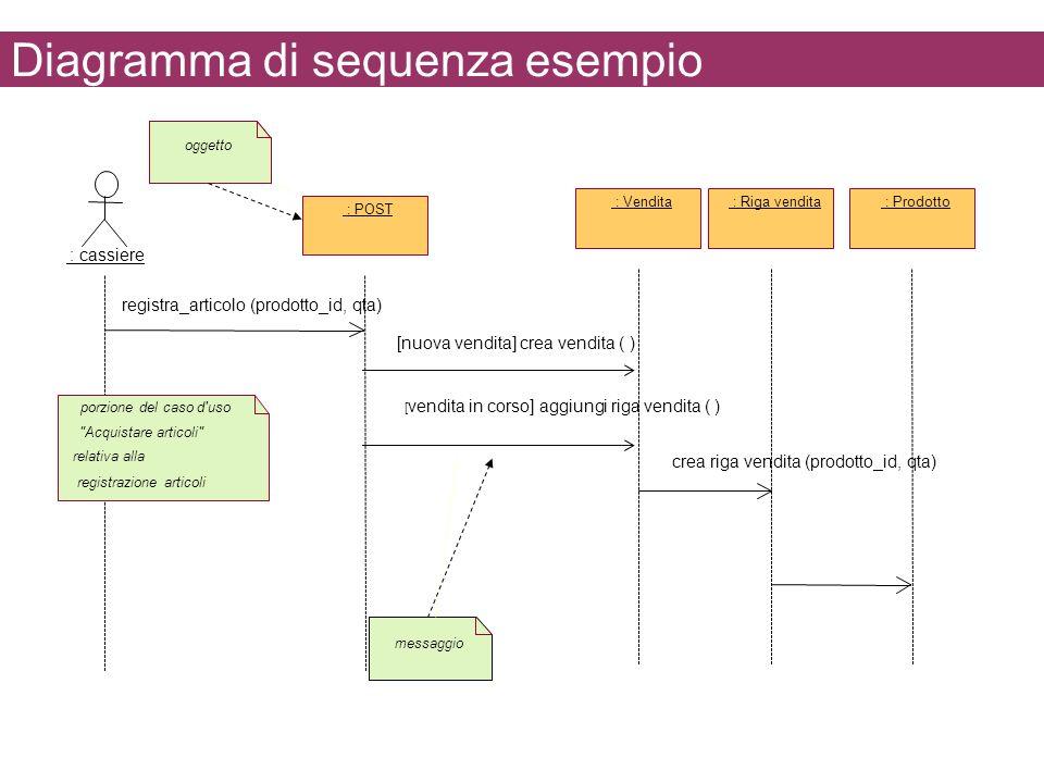 Diagramma di sequenza esempio