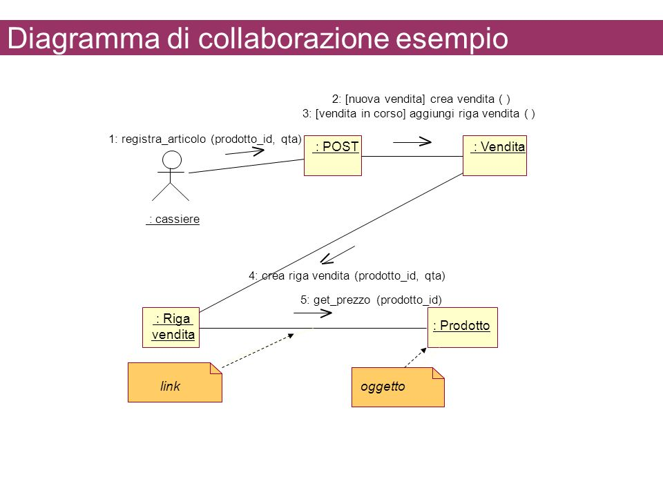 Diagramma di collaborazione esempio