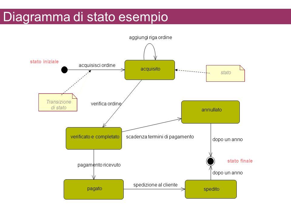 Diagramma di stato esempio
