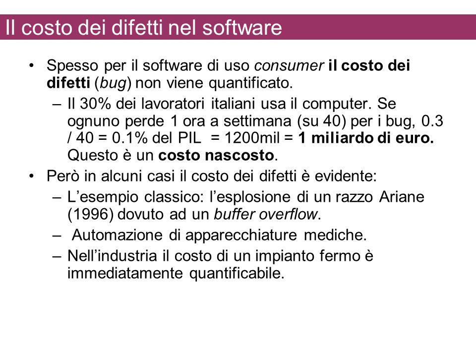 Il costo dei difetti nel software
