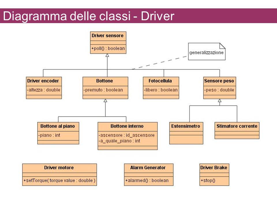 Diagramma delle classi - Driver