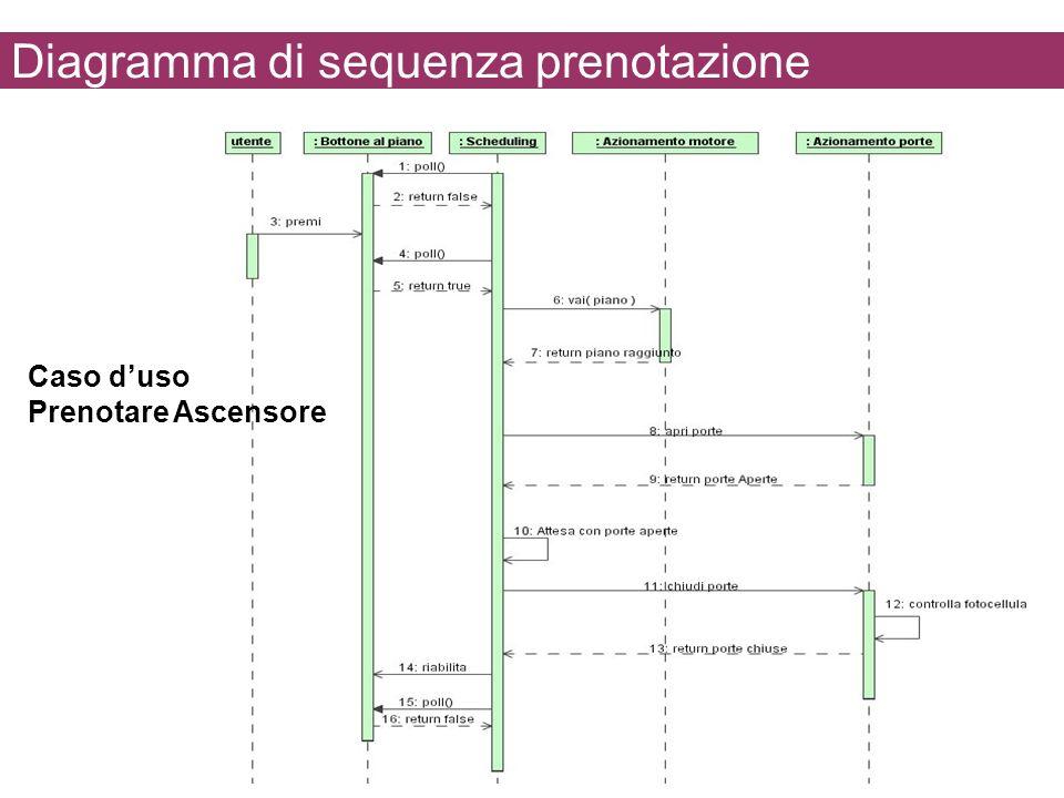 Diagramma di sequenza prenotazione