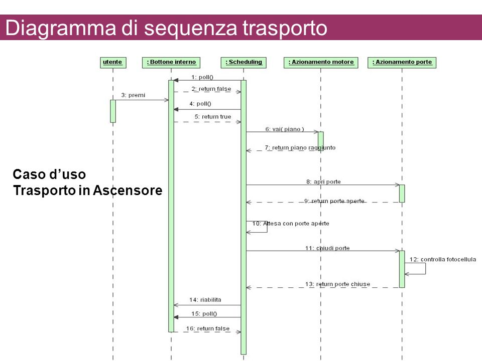 Diagramma di sequenza trasporto
