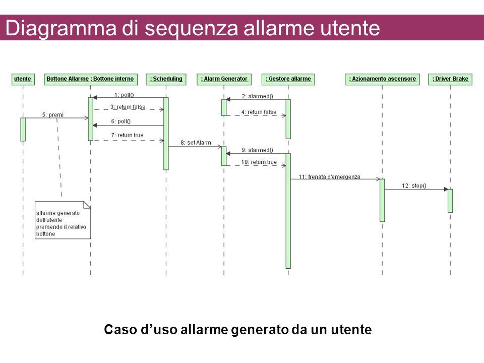 Diagramma di sequenza allarme utente