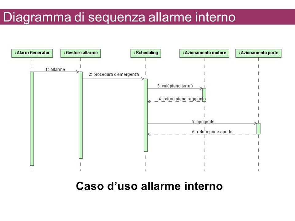 Diagramma di sequenza allarme interno