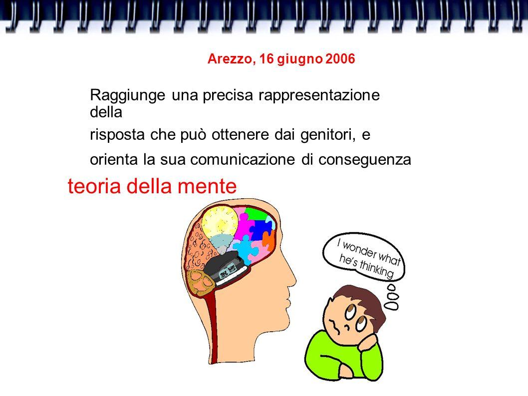 teoria della mente Raggiunge una precisa rappresentazione della