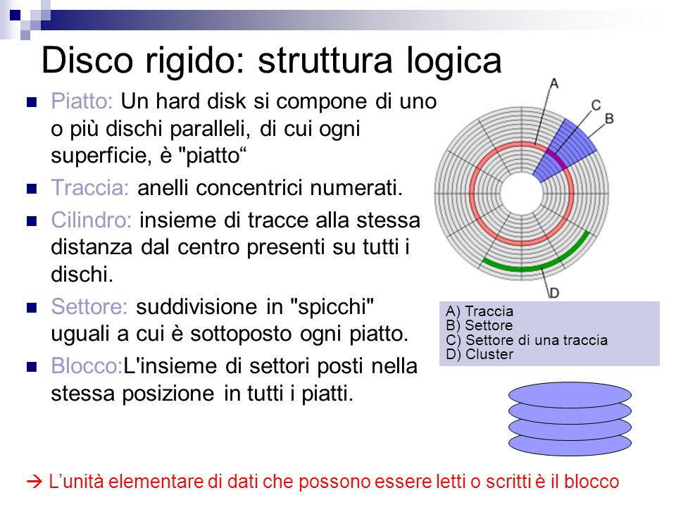 Disco rigido: struttura logica