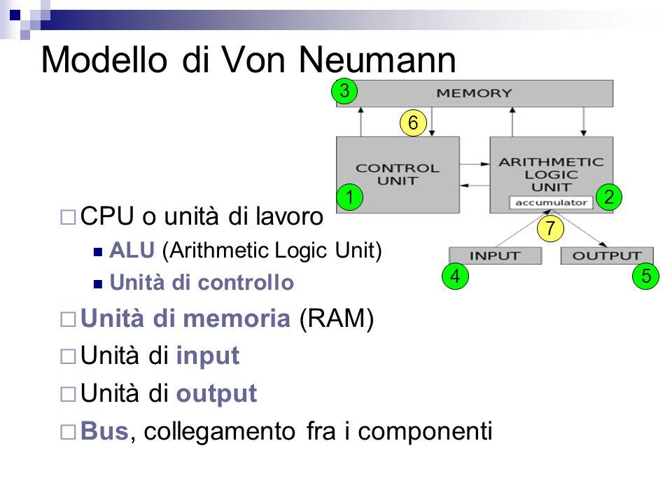 Modello di Von Neumann CPU o unità di lavoro Unità di memoria (RAM)