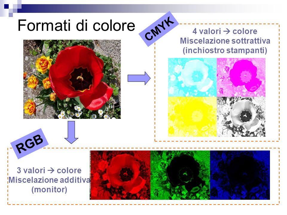 Miscelazione sottrattiva (inchiostro stampanti) Miscelazione additiva