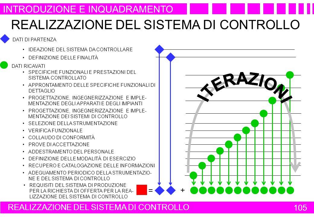 REALIZZAZIONE DEL SISTEMA DI CONTROLLO