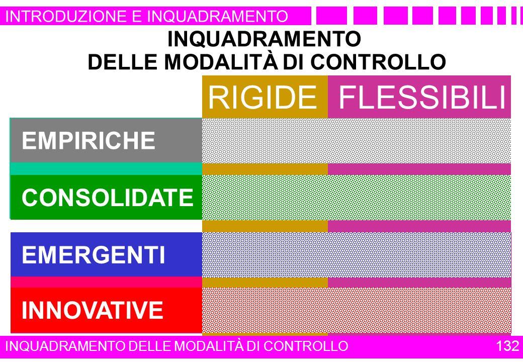 DELLE MODALITÀ DI CONTROLLO