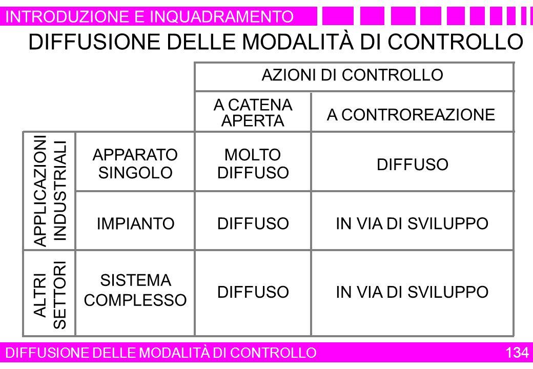 DIFFUSIONE DELLE MODALITÀ DI CONTROLLO