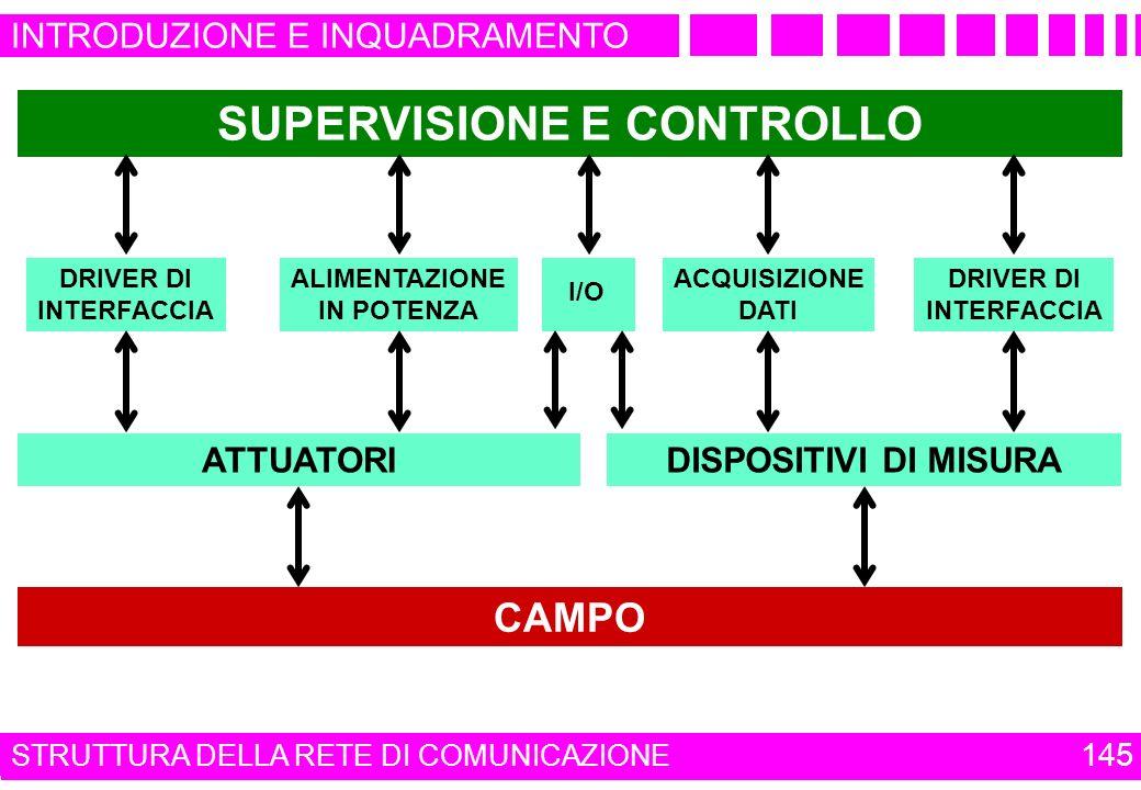 SUPERVISIONE E CONTROLLO
