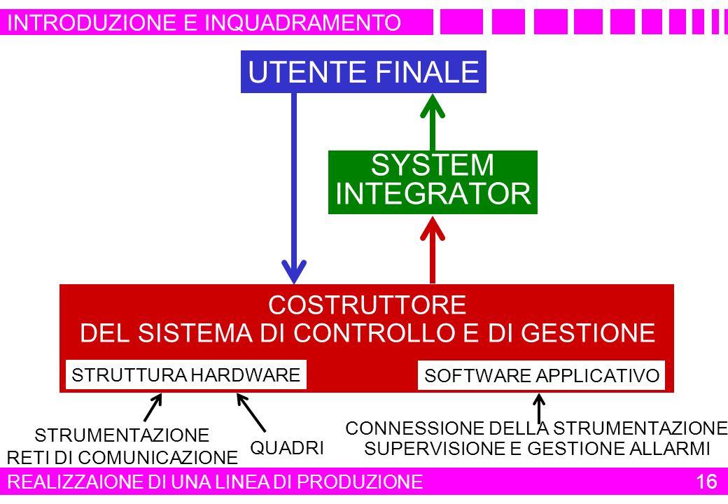 UTENTE FINALE SYSTEM INTEGRATOR COSTRUTTORE