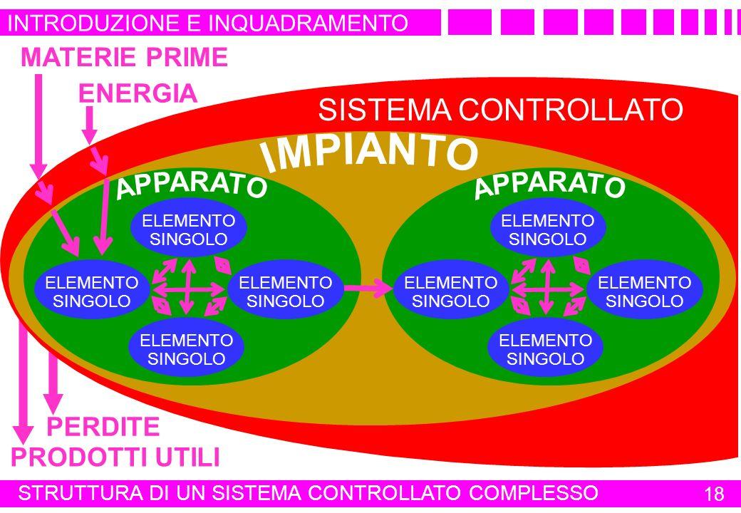 SISTEMA CONTROLLATO MATERIE PRIME ENERGIA PERDITE PRODOTTI UTILI