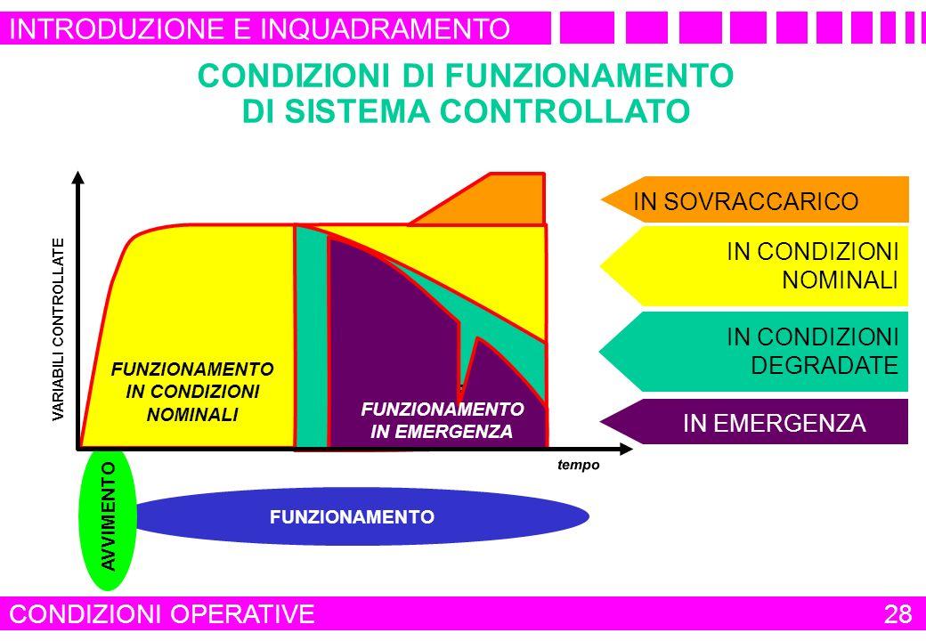 CONDIZIONI DI FUNZIONAMENTO DI SISTEMA CONTROLLATO
