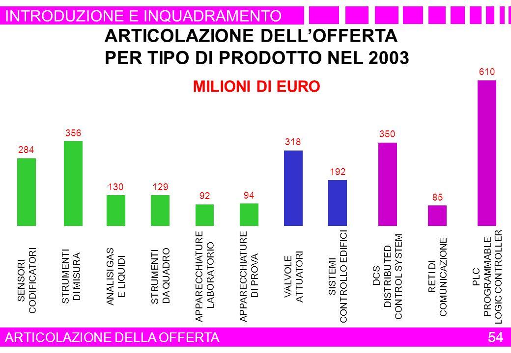 ARTICOLAZIONE DELL'OFFERTA PER TIPO DI PRODOTTO NEL 2003