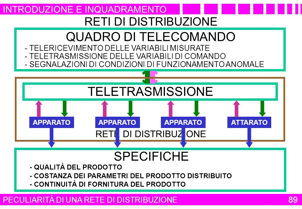 QUADRO DI TELECOMANDO TELETRASMISSIONE SPECIFICHE