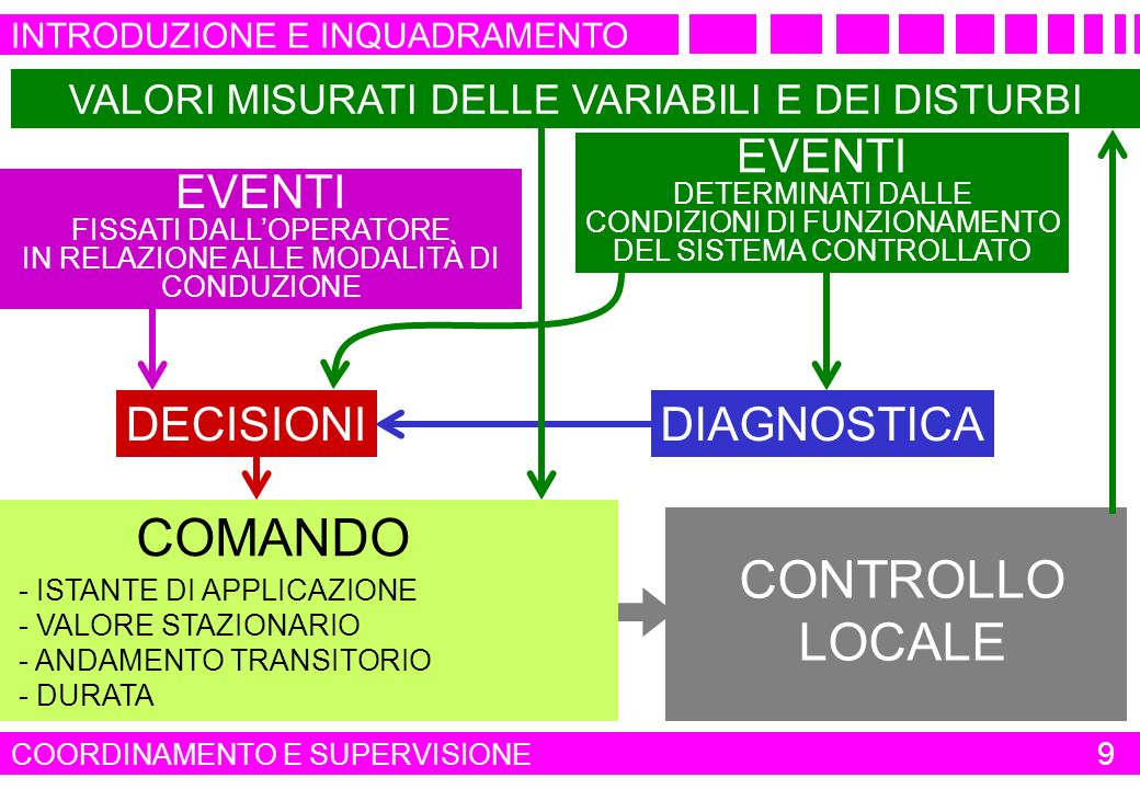 COMANDO CONTROLLO LOCALE EVENTI EVENTI DECISIONI DIAGNOSTICA