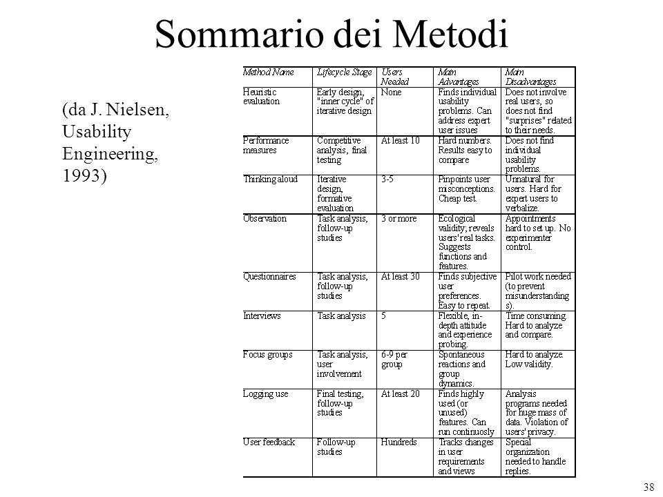 Sommario dei Metodi (da J. Nielsen, Usability Engineering, 1993)