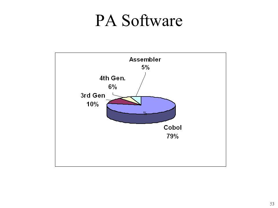 PA Software