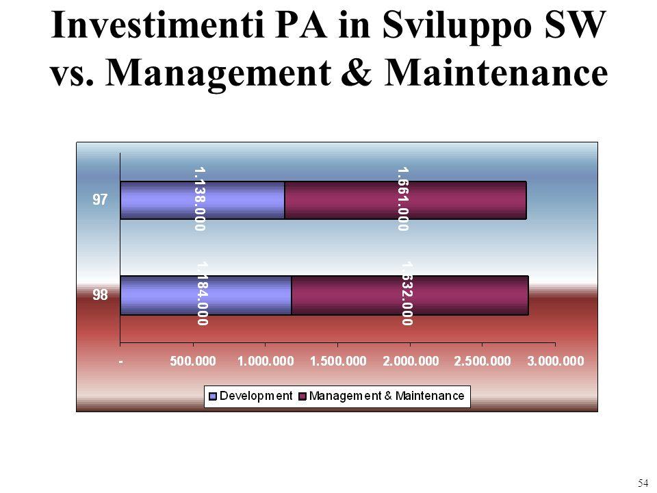 Investimenti PA in Sviluppo SW vs. Management & Maintenance