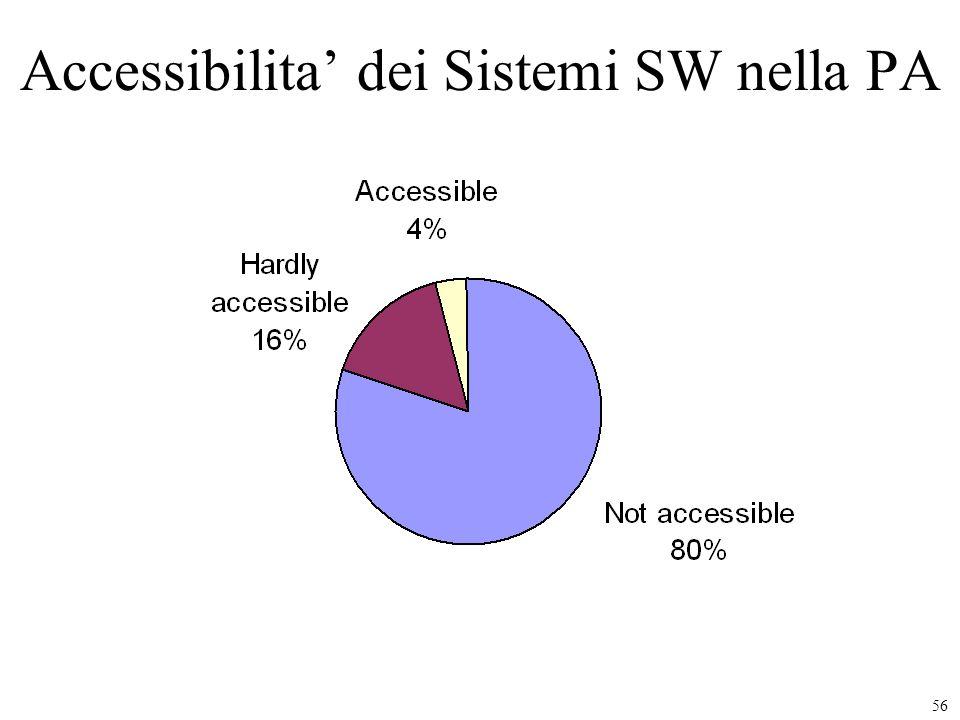 Accessibilita' dei Sistemi SW nella PA