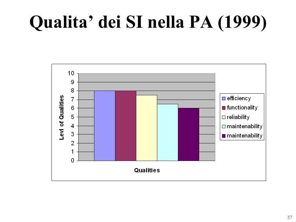 Qualita' dei SI nella PA (1999)