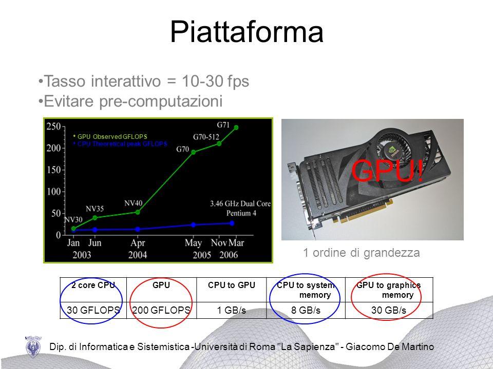 Piattaforma GPU! Tasso interattivo = 10-30 fps