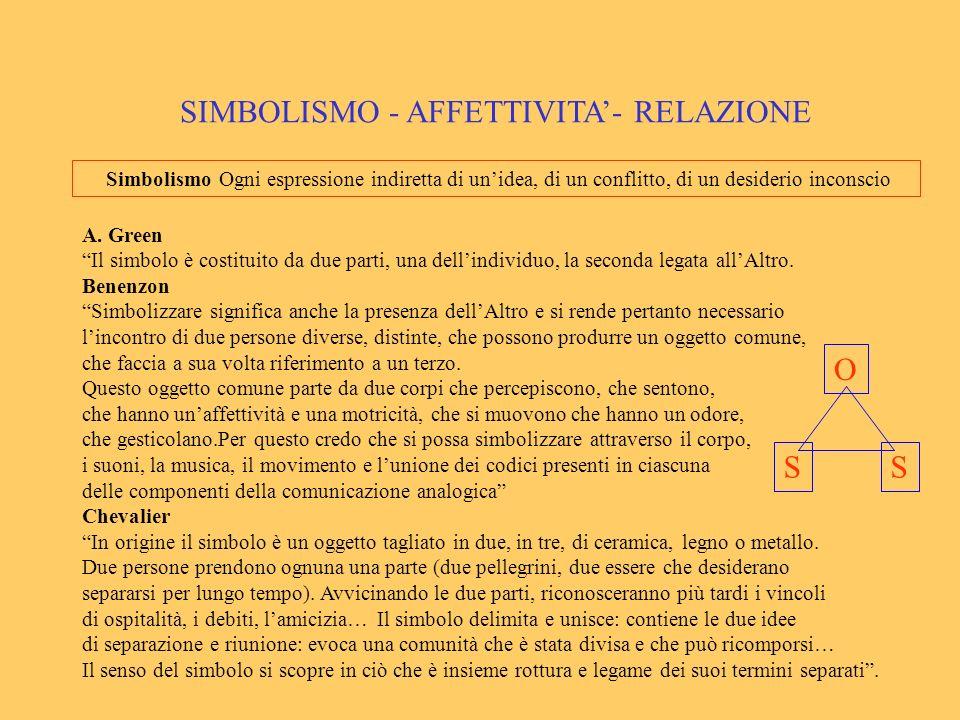SIMBOLISMO - AFFETTIVITA'- RELAZIONE