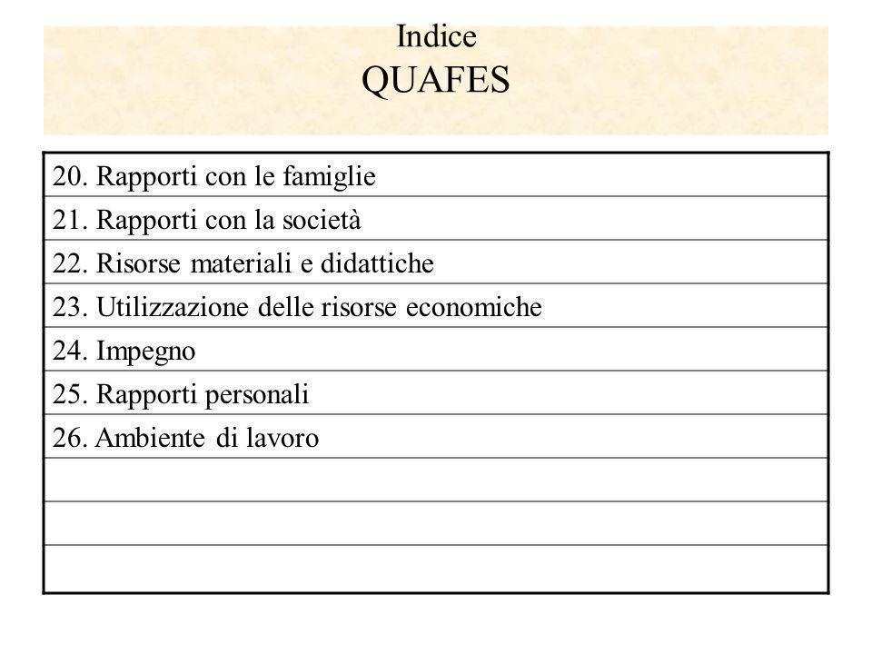 Indice QUAFES 20. Rapporti con le famiglie 21. Rapporti con la società