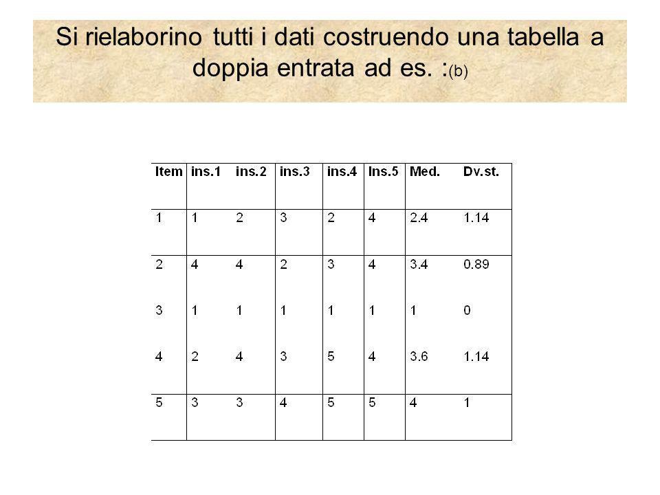 Si rielaborino tutti i dati costruendo una tabella a doppia entrata ad es. :(b)
