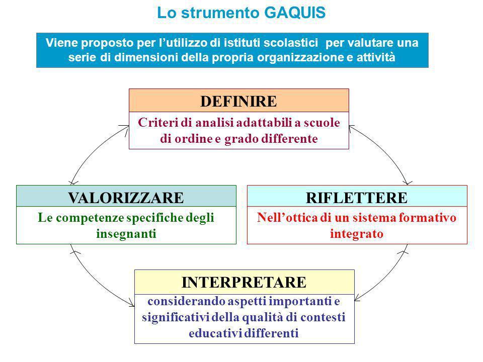 Lo strumento GAQUIS DEFINIRE VALORIZZARE RIFLETTERE INTERPRETARE