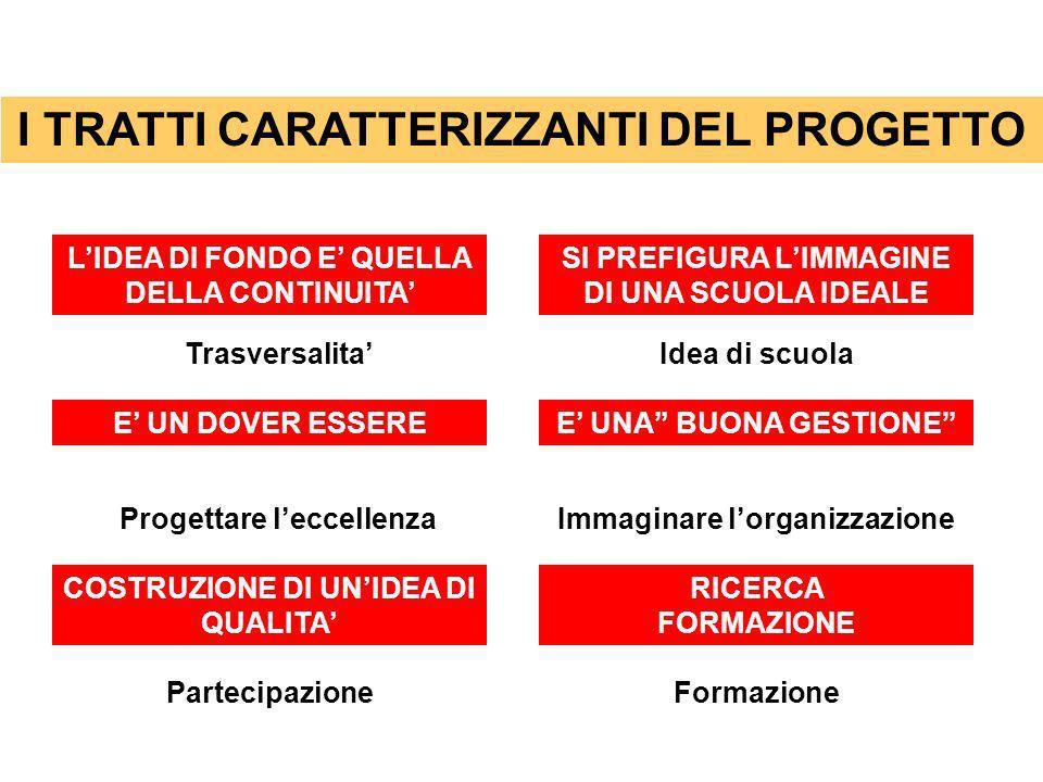 I TRATTI CARATTERIZZANTI DEL PROGETTO