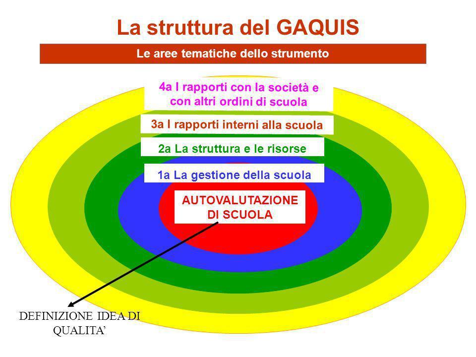 La struttura del GAQUIS