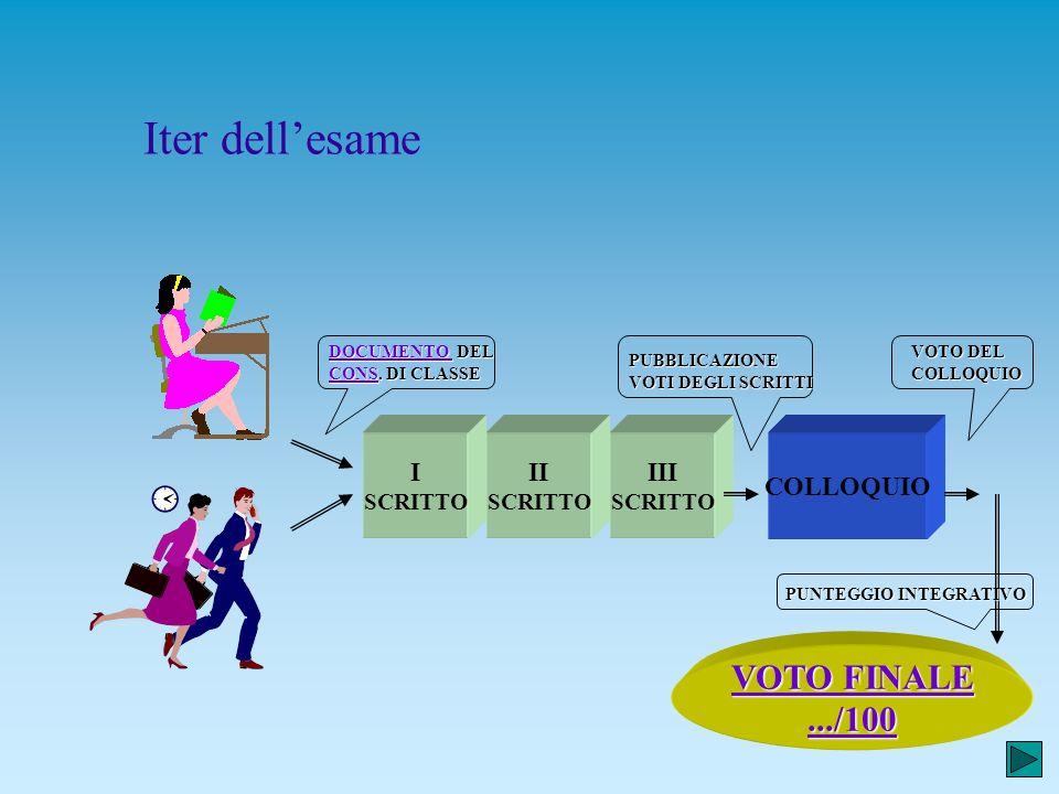 Iter dell'esame VOTO FINALE .../100 I II III COLLOQUIO SCRITTO SCRITTO