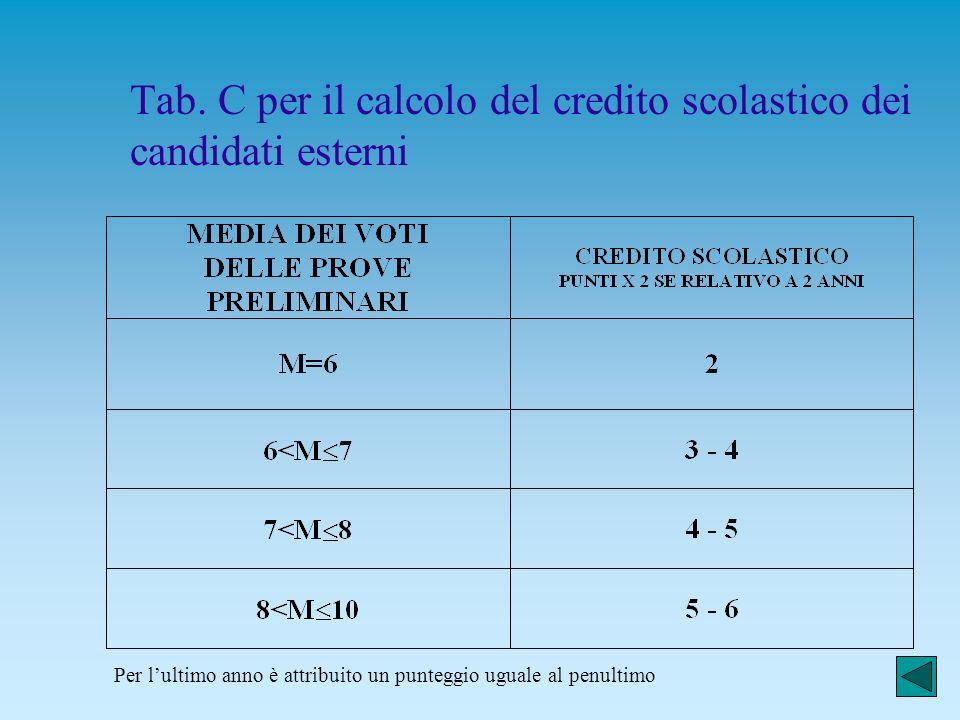 Tab. C per il calcolo del credito scolastico dei candidati esterni